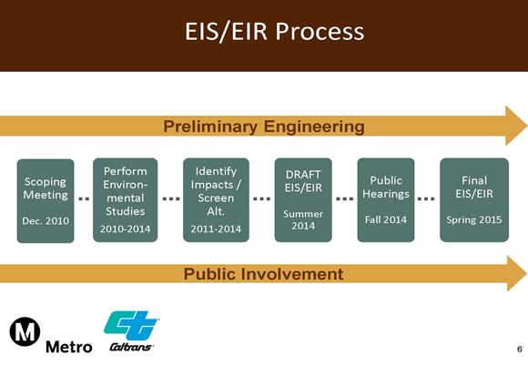 hdc process flowchart
