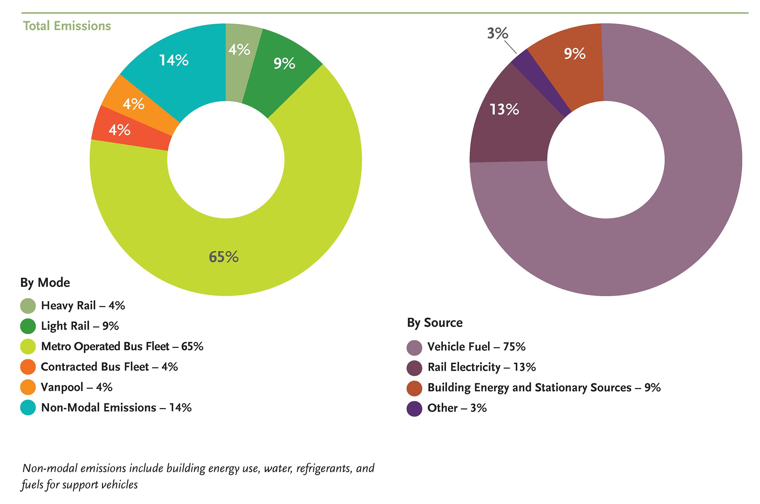 Metro Sustainability