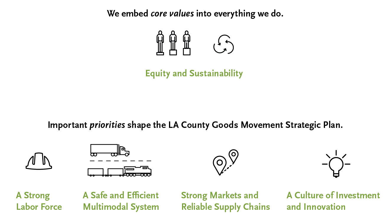 Sustainable Goods Movement Graphic