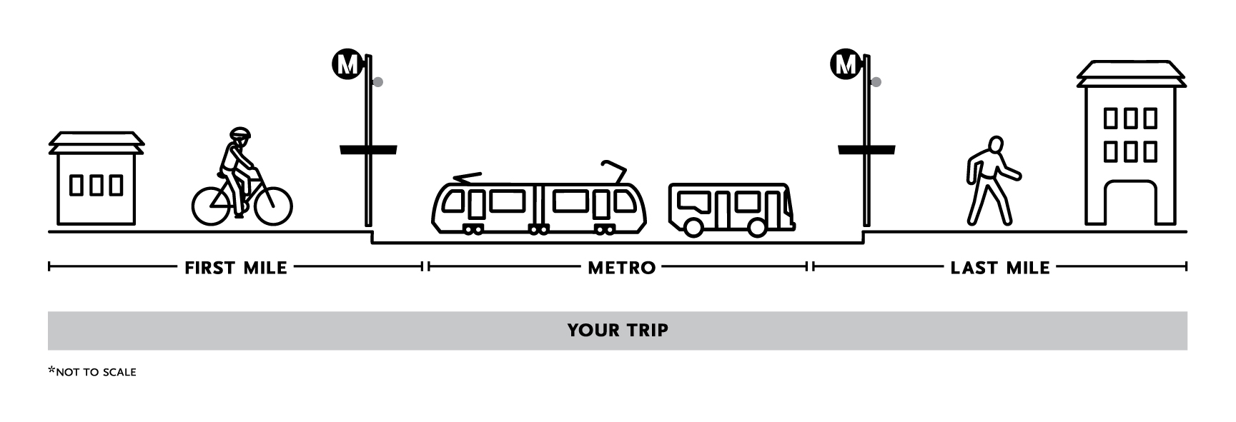 What is First/Last Mile Diagram? Illustrations of home, bike rider, Metro stop, vehicles demonstrating concept.