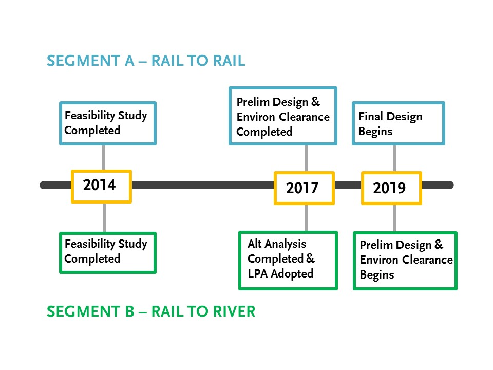project development process timelines for Segment A and Segment B