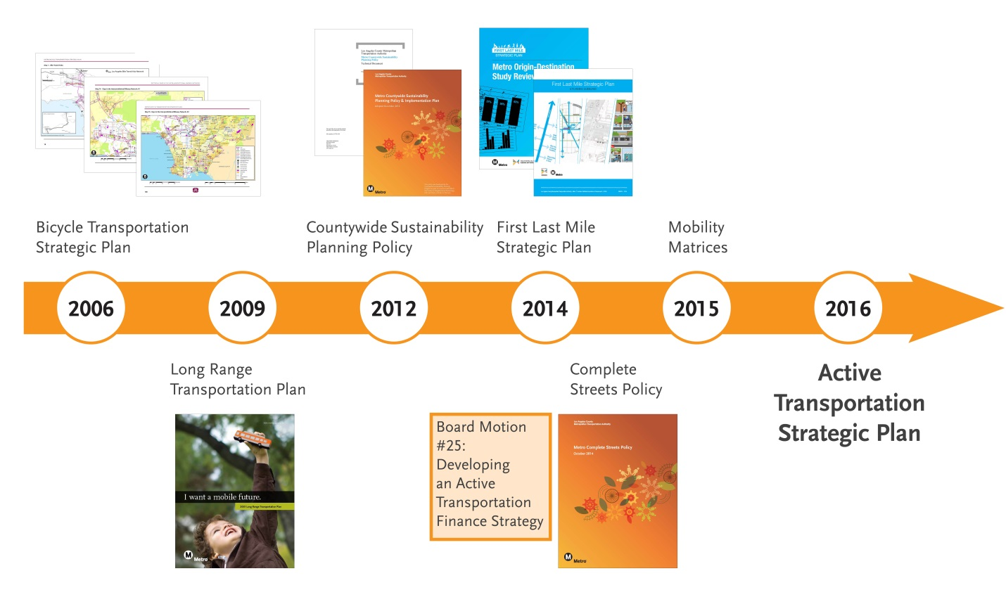 Active Transportation Strategic Plan graphics.