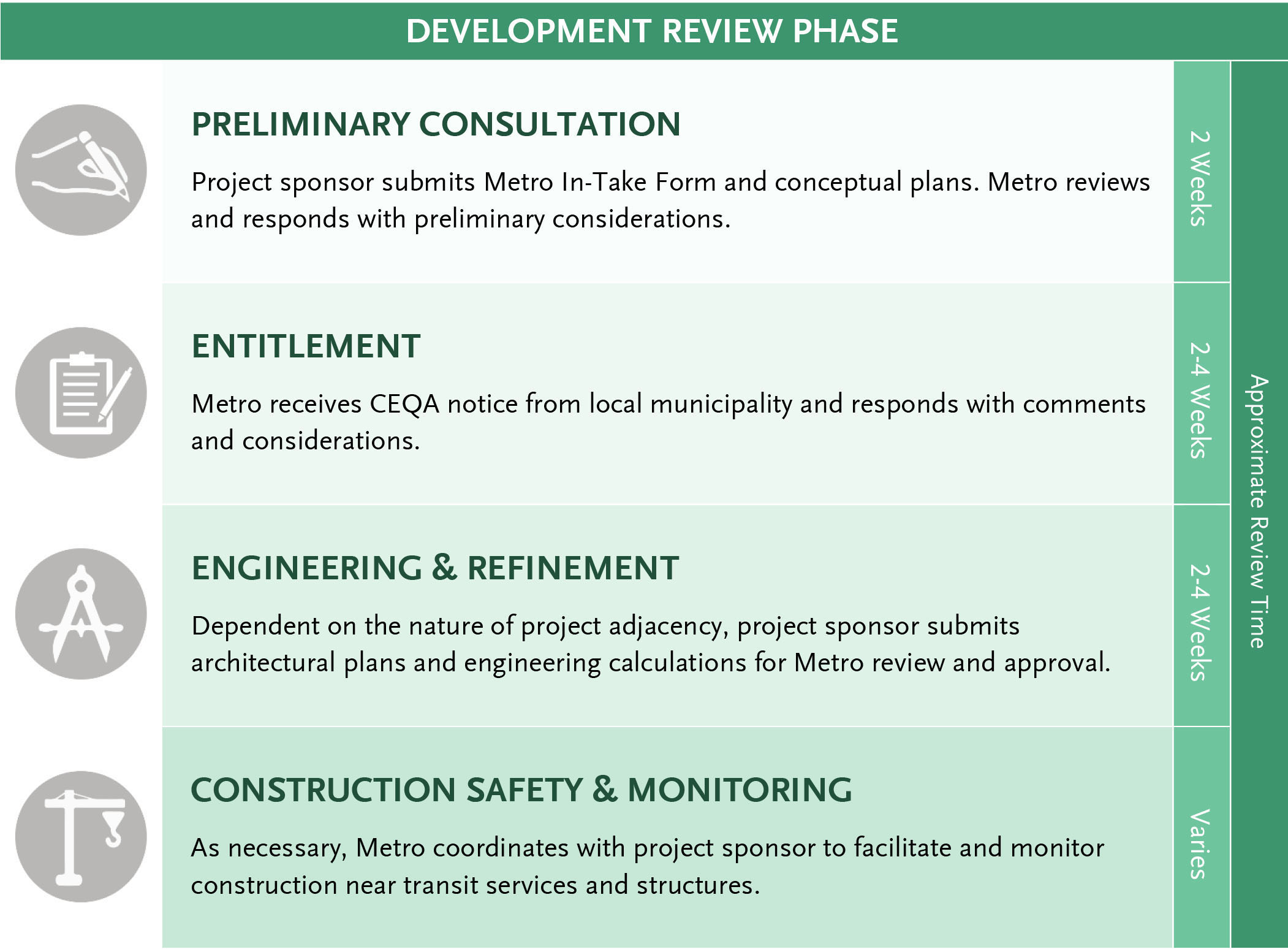 Metro Adjacent Development Handbook