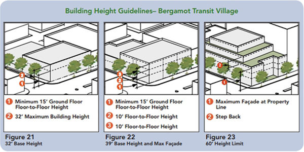 Building Height Guidelines