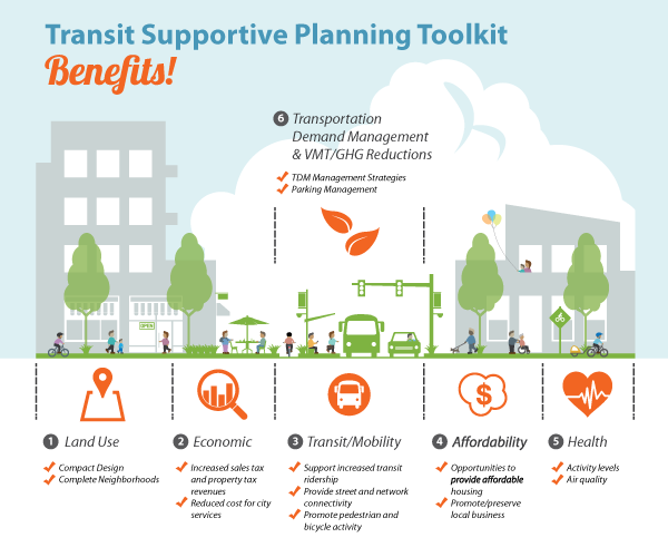 Six Benefits of Transit Supportive Planning - Land Use, Transit/Mobility, Vehicle Miles Traveled/Greenhouse Gas, Public Health, Economic, and Affordability