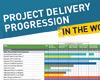 Measure R - Project Progress Chart
