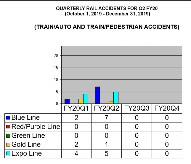 Quarterly Rail Accidents