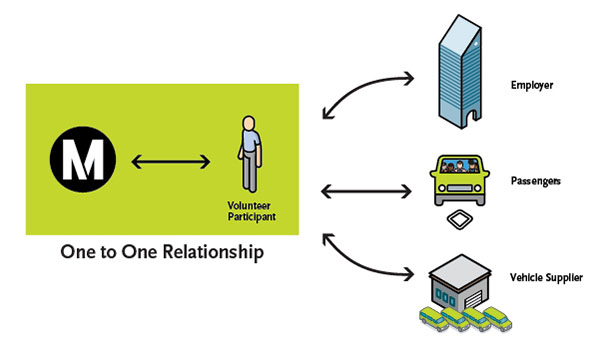 Metro Vanpool One to One Relationship