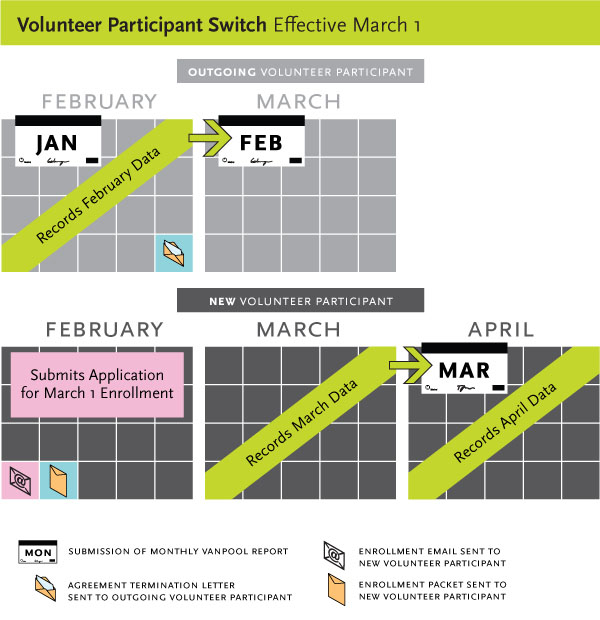 Volunteer Participant Switch